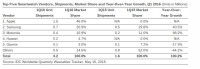 Worldwide-Wearables-Market-Increases-67-2-Amid-Seasonal-Retrenchment-According-to-IDC---Business-Wire-2