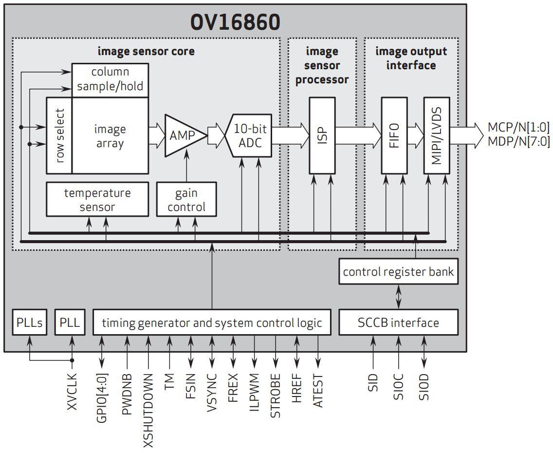 Moto G 4 Schematic - Wiring Diagram Post G Wiring Diagram on