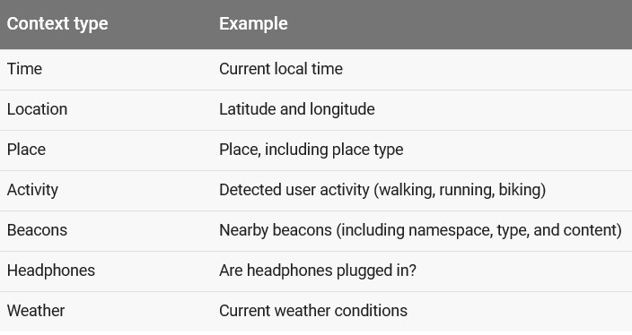 Awareness API helps developers make their apps contextually aware - Android apps will be aware of your surroundings in the future, and will respond accordingly