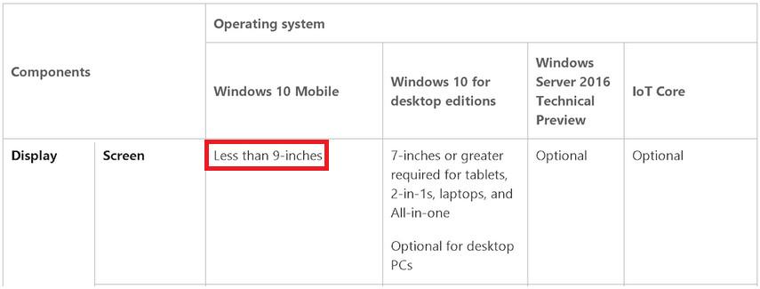 Microsoft raises the maximum screen size of Windows 10 Mobile devices to 9-inches - Microsoft raises the maximum size of Windows 10 Mobile devices to 9-inches