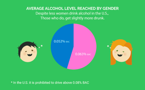 Americans drinking habits infographic