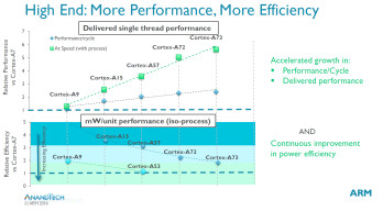 The Cortex-A73 is 30% more powerful than the A72, but also delivers power efficiencies