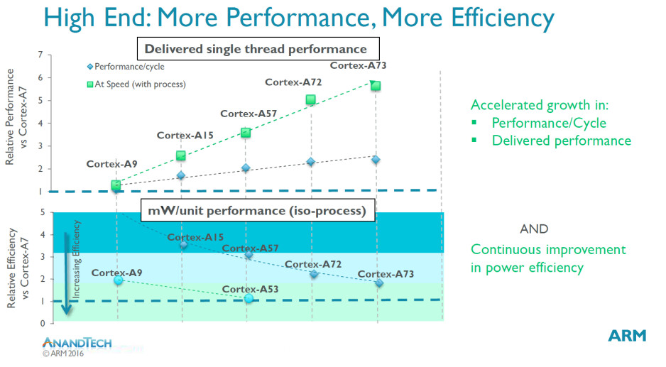 The Cortex-A73 is 30% more powerful than the A72, but also delivers power efficiencies - ARM introduces Cortex A-73 chip and Mali-G71 graphics chip; higher performance, energy efficient