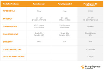 MediaTek unveils Pump Express 3.0: a Qualcomm QuickCharge alternative that will get 0  to 70  battery in 20 minutes