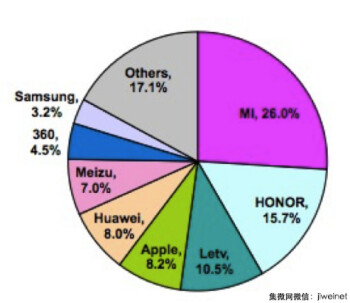 Graph from research firm Sino shows Xiaomi on top of the Chinese smartphone market during April