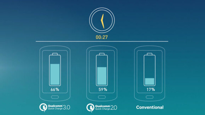 Phones with quick charge: the fastest charging from 0 to 100% (2016 edition)