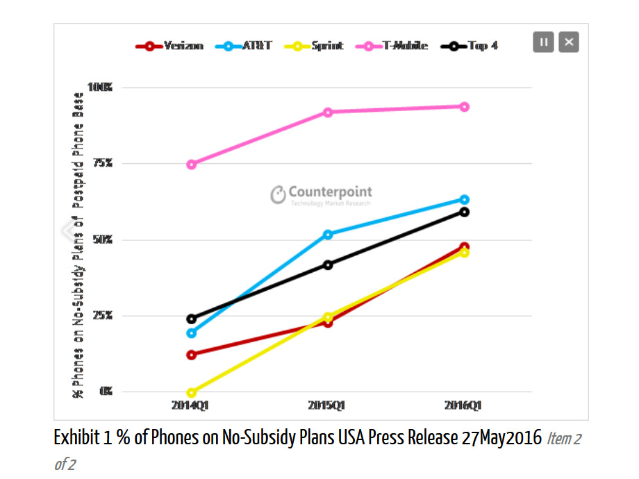 T-Mobile sells more phones than any other U.S. carrier in Q1
