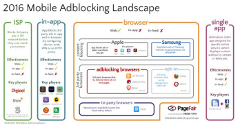 Who's got ad blockers on their phones? Latest stats show Asian nations lead usage