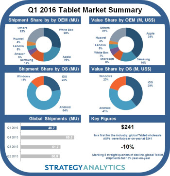 IDC says tablet shipments continue to drop but hybrids are helping