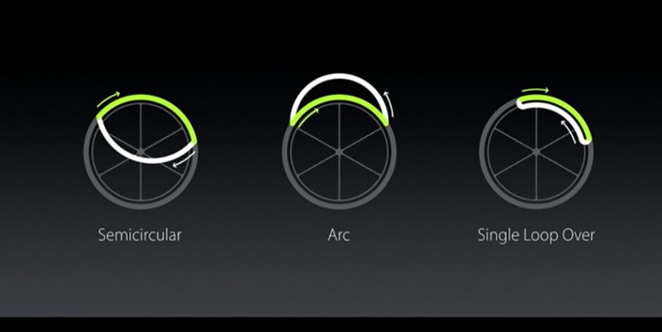 Different types of arm movements during wheelchair activity - Apple announces watchOS 3: improved speed and responsiveness, lots of new features