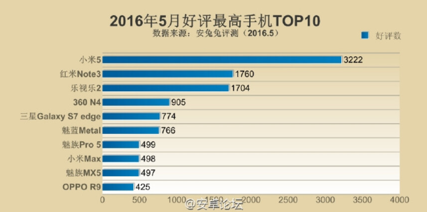 The Xiaomi Mi 5 is the most popular phone in China - Xiaomi Mi5 tops the charts as the most popular smartphone in China