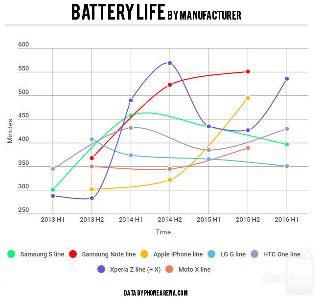 Smartphone battery life over the years: A surprising study