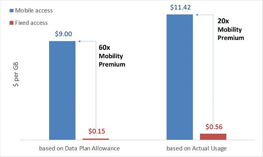 Mobile internet users pay hefty premiums for the freedom to be connected everywhere - Fixed vs wireless broadband: at $9 a gig, mobile internet is a luxury (pricing study)