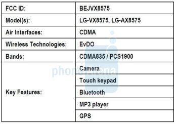LG Chocolate Touch VX8575 listed on the FCC site