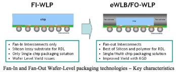 Fan-in vs fan-out packaging technologies