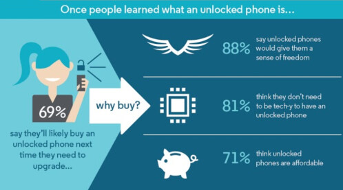 Motorola's infographic teaches you about unlocked phones