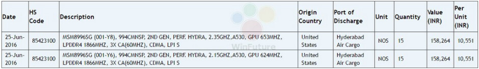 Two variants of either the Snapdragon 821 or Snapdragon 823 chipset were found listed on Zauba - Two variants of either the Snapdragon 821 or Snapdragon 823 chipsets are discovered on Zauba