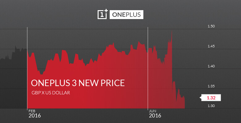 OnePlus 3 getting a slight price hike in the UK after Brexit tumbles British pound