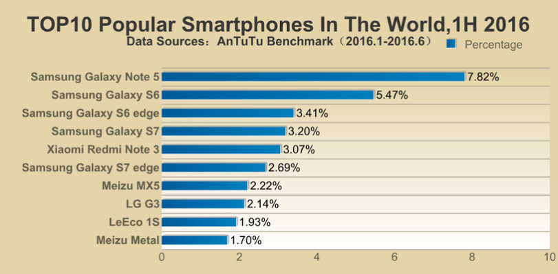 Samsung dominates AnTuTu's list of the world's most ...
