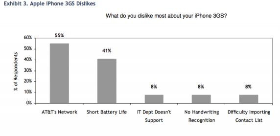 U.S. iPhone owners happier with their phone than Pre owners