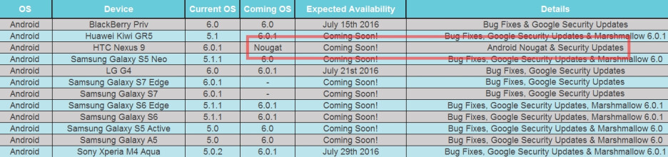 """Android 7.0 Nougat update reportedly """"coming soon"""" to the Nexus 9 (and likely other Nexus devices)"""