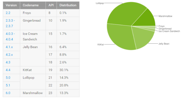 Android Marshmallow now on 13.3% of all Android devices, up from 10.1% last month