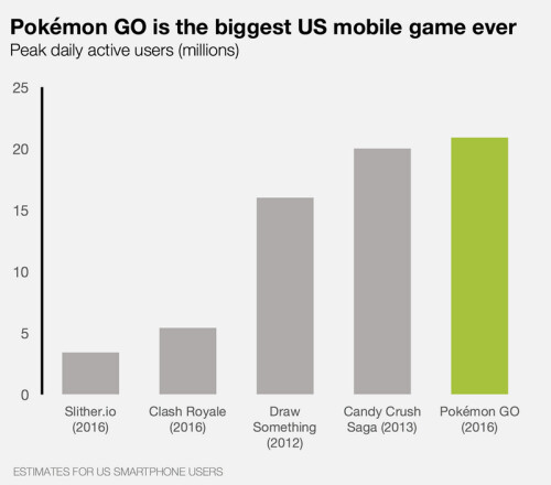 Pokemon Go is now the most popular smartphone game in U.S. history