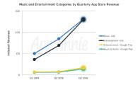 app-annie-mobile-app-store-analytics-q2-2016-1