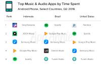app-annie-mobile-app-store-analytics-q2-2016-2