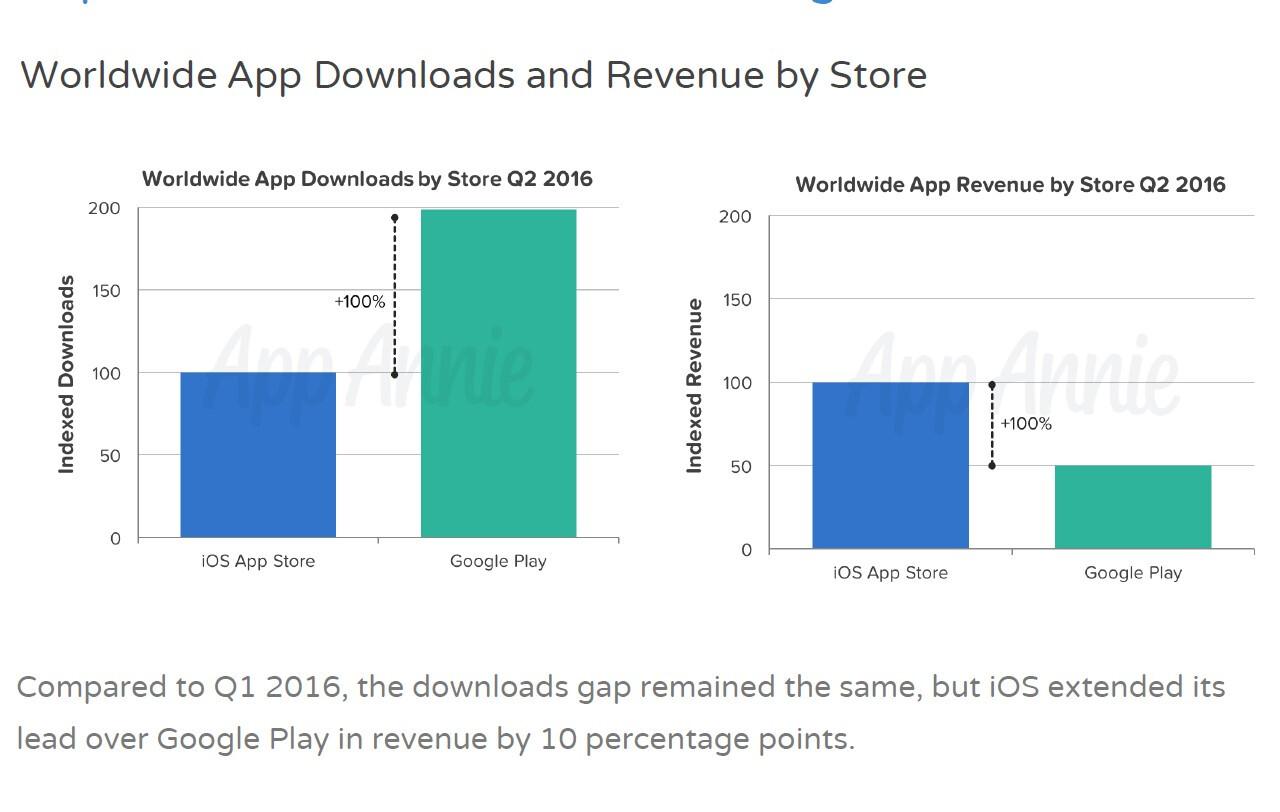 http://i-cdn.phonearena.com/images/articles/248303-image/App-Annie-mobile-app-store-analytics-Q2-2016.jpg