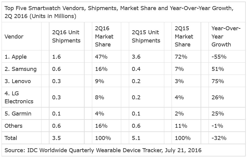Smartwatch shipments declined year-over-year during the second quarter - IDC: Q2 global smartwatch shipments drop 32%; Apple Watch deliveries drop 55%