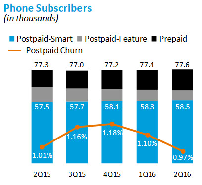 Churn is improving at AT&T - Despite drop in postpaid subscribers during Q2, AT&T's wireless business is improving