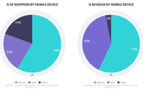 Apple is responsible for 97% of mobile revenue