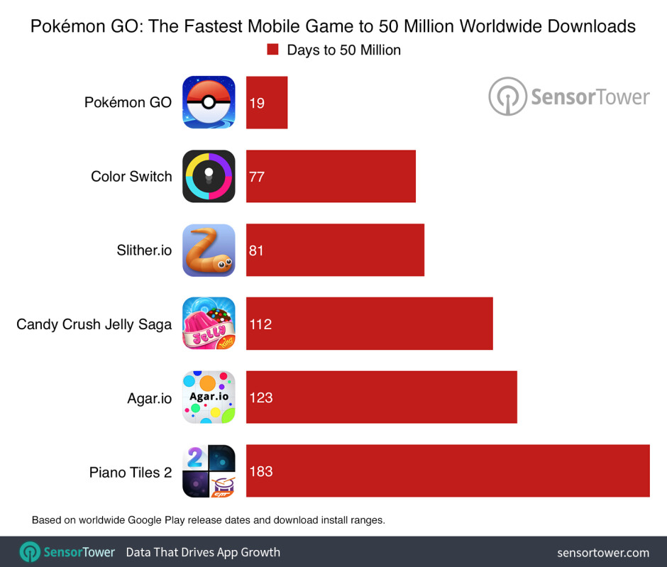 Pokemon Go continues to break records as it reaches 75 million downloads across Android and iOS