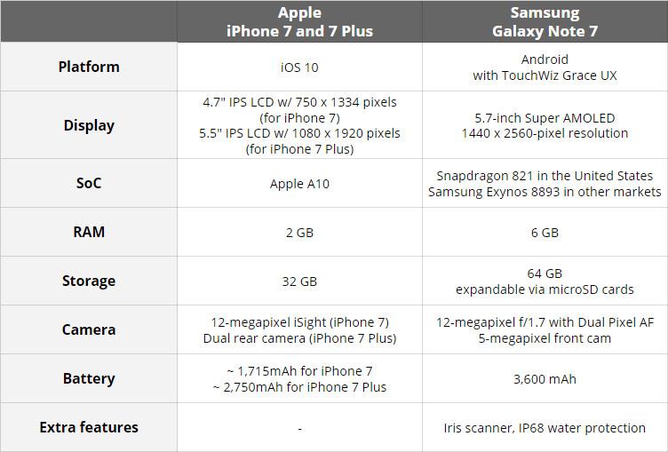 Samsung Galaxy Note 7 vs Apple iPhone 7 / 7 Plus: preliminary specs comparison