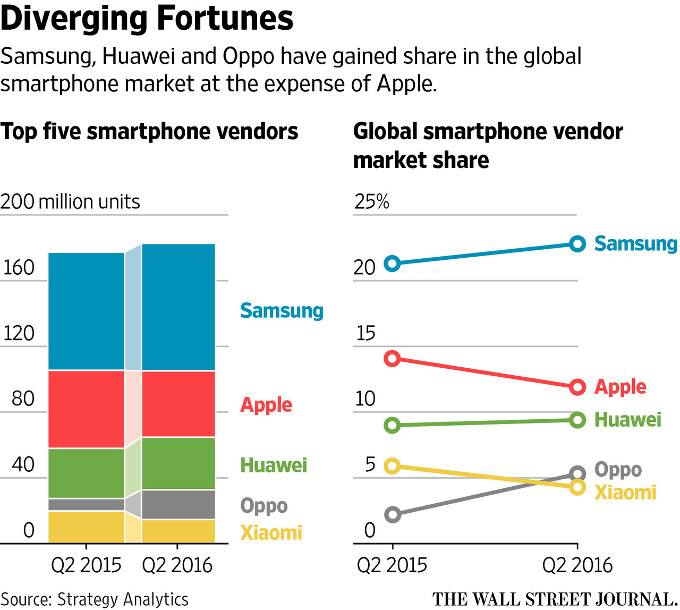 Apple and Samsung earnings: 5 takeaways for the future