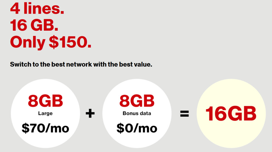 A family of four can share 16GB of data from Verizon each month for $150, and receive a free phone - Verizon offers a family of four 16GB of data to share for $150/month; each line gets a free phone