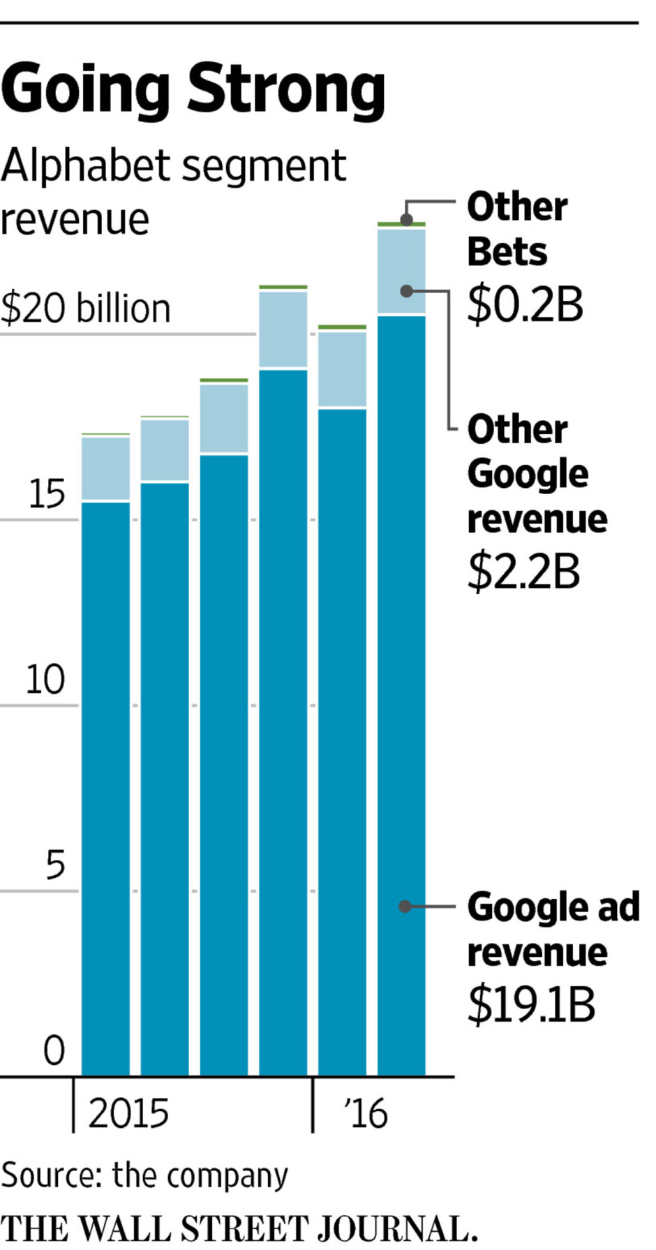 Google earnings soar thanks to the bets on Android, cloud and hardware
