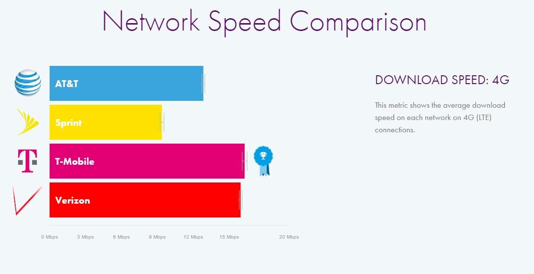 Who's fastest: Verizon vs AT&T vs T-Mobile vs Sprint speed ...