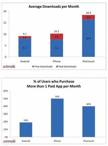 App Store is worth billions