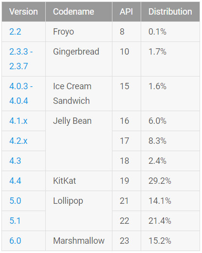 Android 6.0 is now on 15.2% of Android devices - Latest data from Google shows Marshmallow installed on 15.2% of Android devices