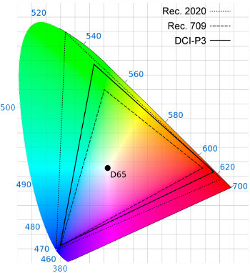 Visual representation of the Rec.709 (sRGB), DCI-P3, and Rec.2020 color gamuts - The Note 7 is the first smartphone with HDR10-compliant display and this is why you should care