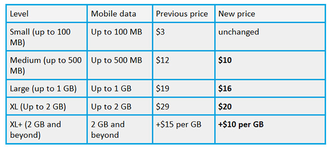 Virtual carrier Ting slashes data rates, now as low as $10 per GB
