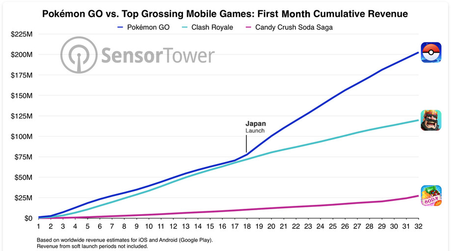 Pokemon Go has generated over $200 million in revenue in its first month - One month after launch, Pokemon Go has taken in over $200 million in revenue