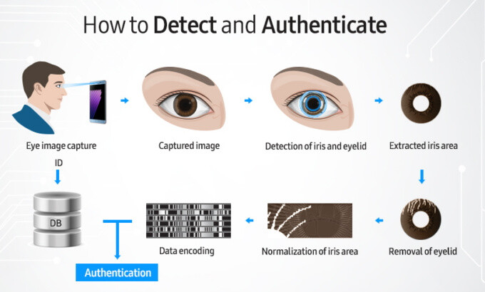 The process of iris scanning on the Galaxy Note 7 - Here is how the iris scanner on the Galaxy Note 7 works
