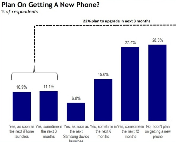Survey says T-Mobile and Sprint could benefit from next month's launch of the new iPhone models - Report: Sprint and T-Mobile to benefit from next month's expected Apple iPhone 7 launch