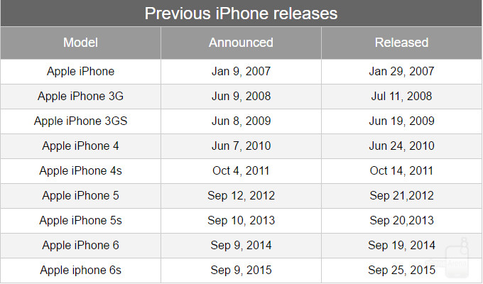 Apple's iPhone announcements and releases over the years - Rumor: Apple might unveil its next iPhones on September 7