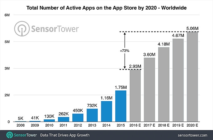 Report: more than five million apps will populate the Apple iOS App Store by the end of 2020