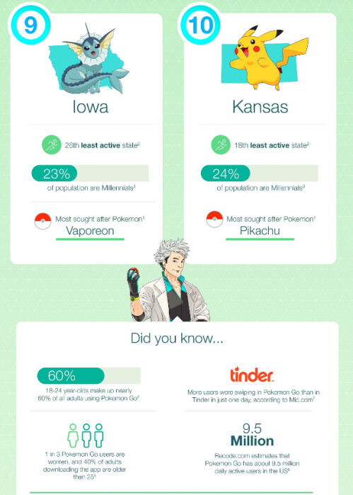 Two Pokemon Go infographics reveal interesting things about your favorite game