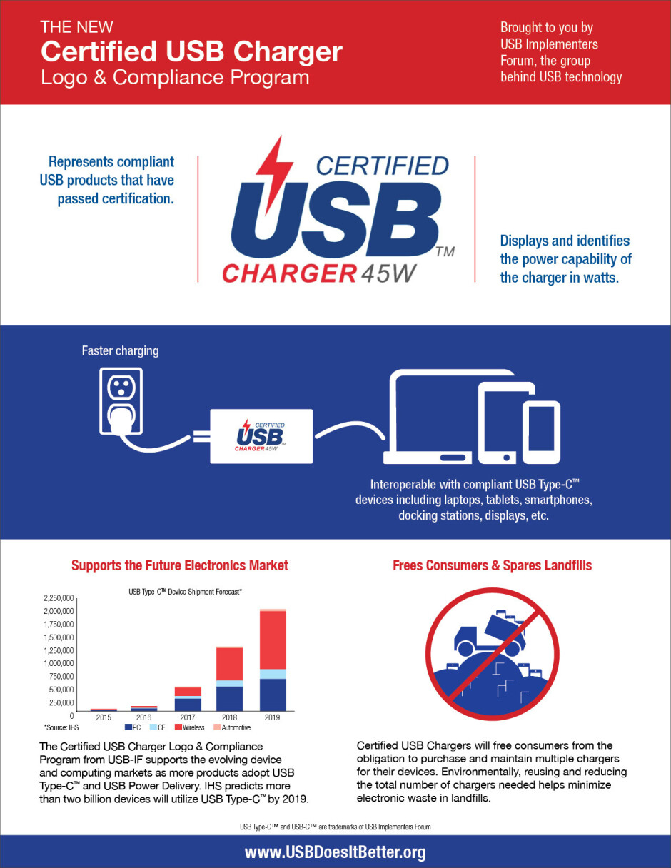 The USB-IF rolls out a USB Type C charger certification program